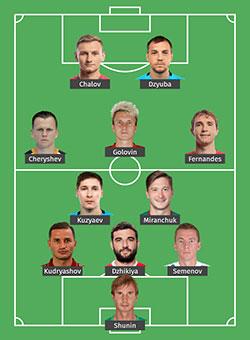 Dự đoán đội hình đội tuyển Nga 5